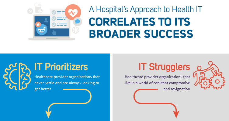 A hospital's approach to health IT correlates to its broader success